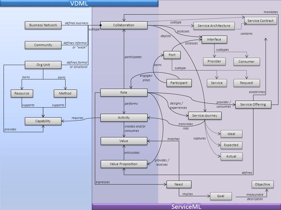 VDML ServiceML Goal Role Value Proposition Value Activity