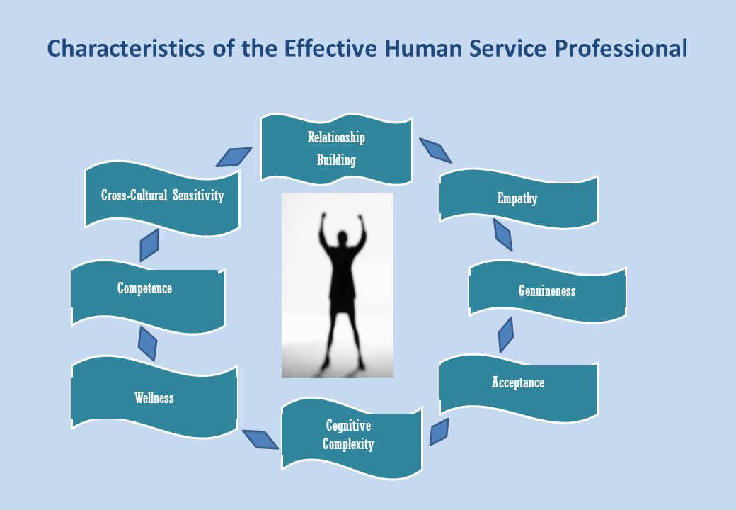 Characteristics of the Effective Human Service Professional