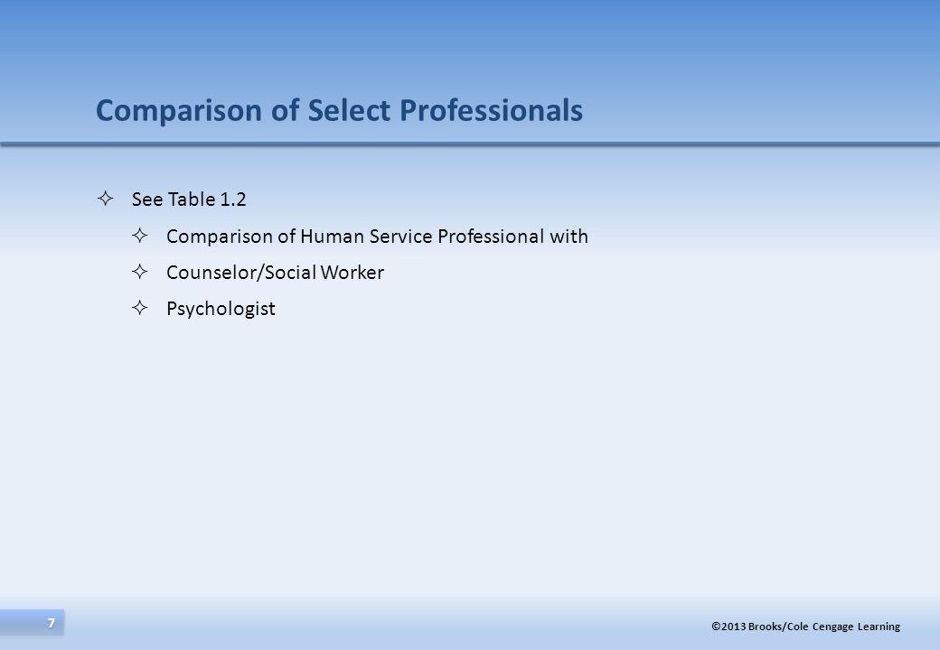 Comparison of Select Professionals