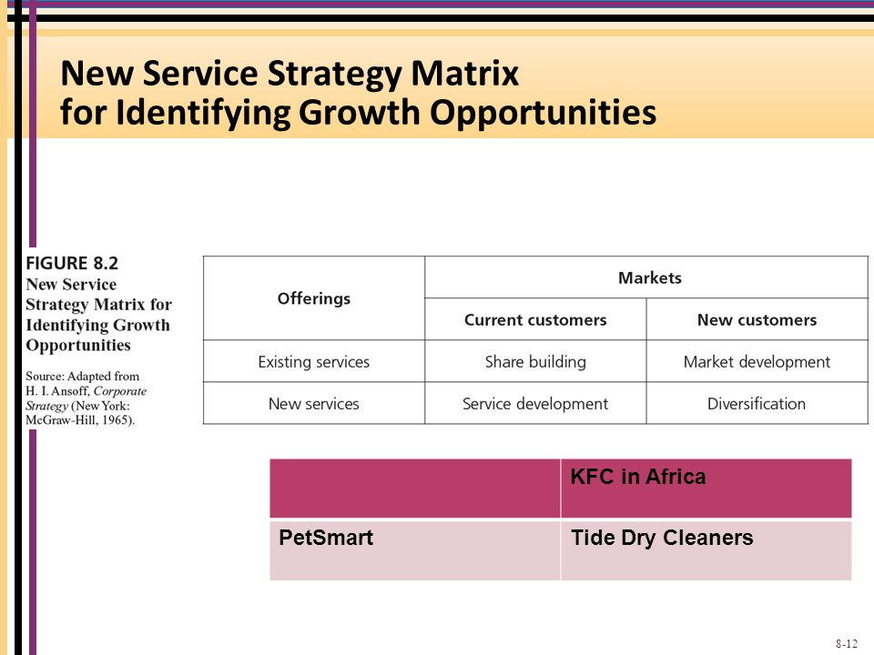 New Service Strategy Matrix for Identifying Growth Opportunities