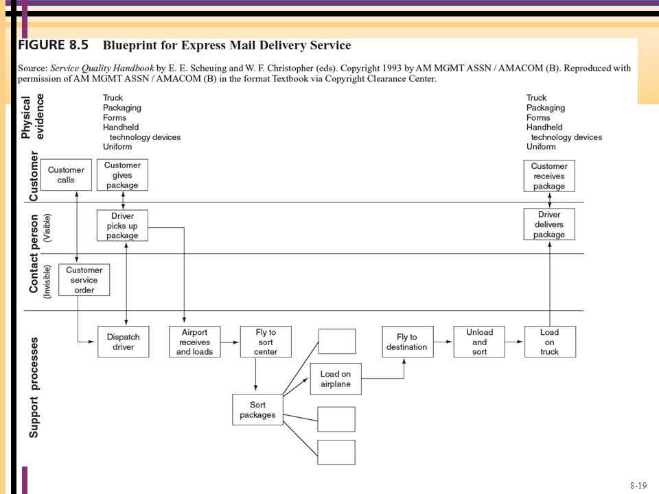Blueprint for Express Mail Delivery Service