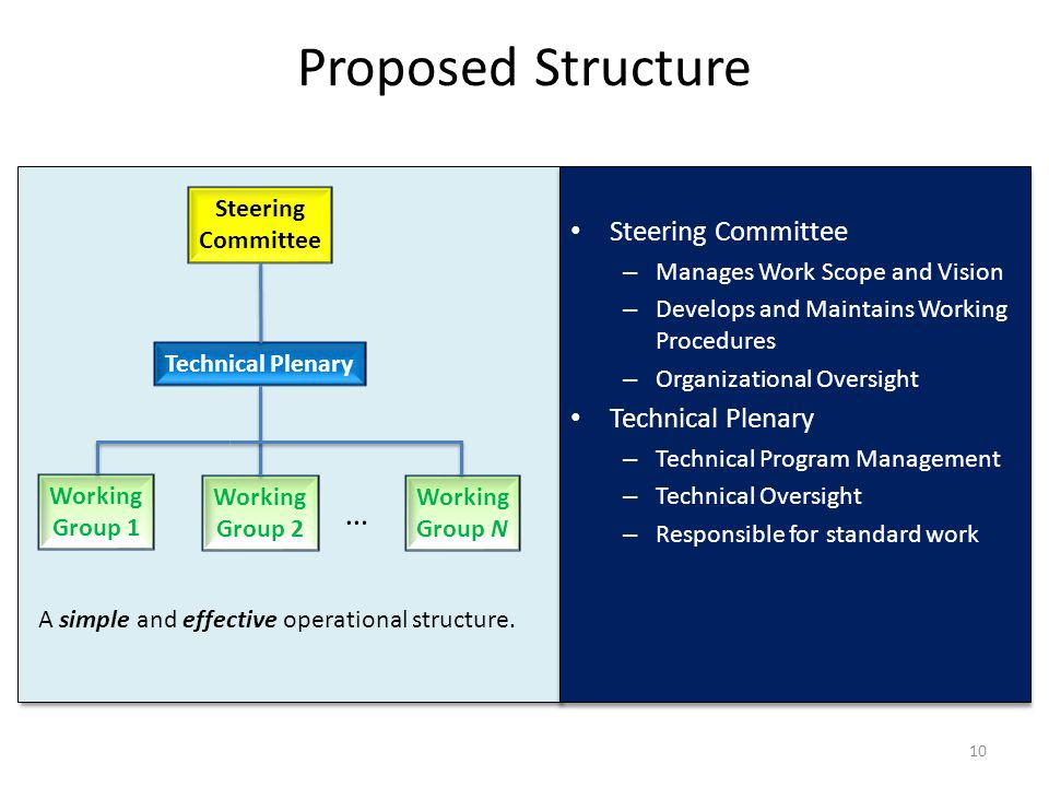 Proposed Structure … Steering Committee Technical Plenary