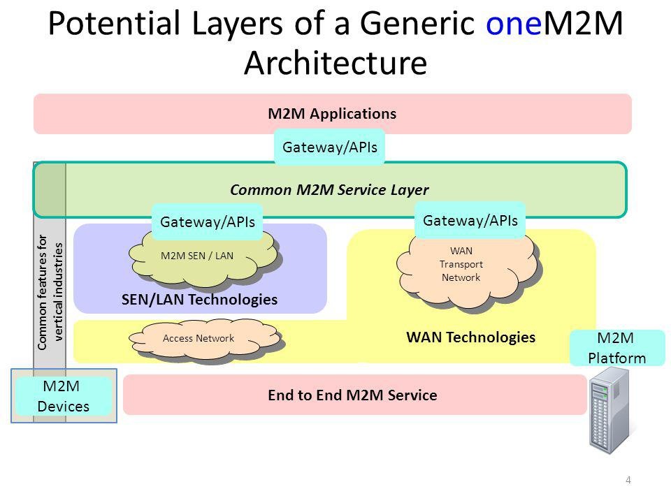 Common features for vertical industries Common M2M Service Layer