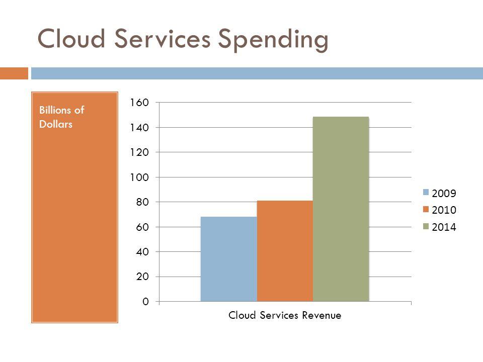 Cloud Services Spending