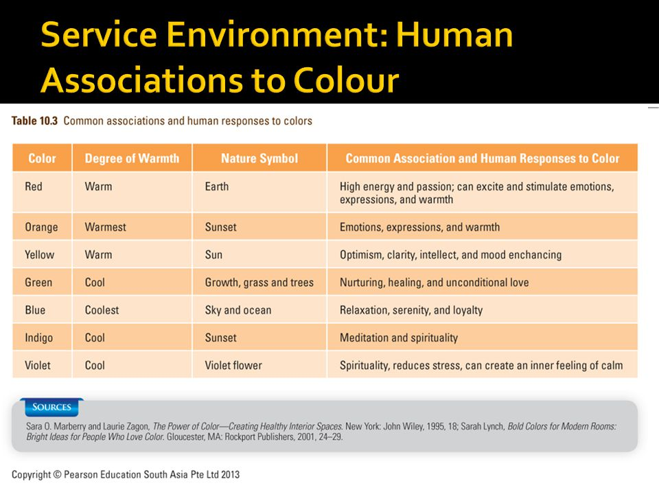 Service Environment: Human Associations to Colour