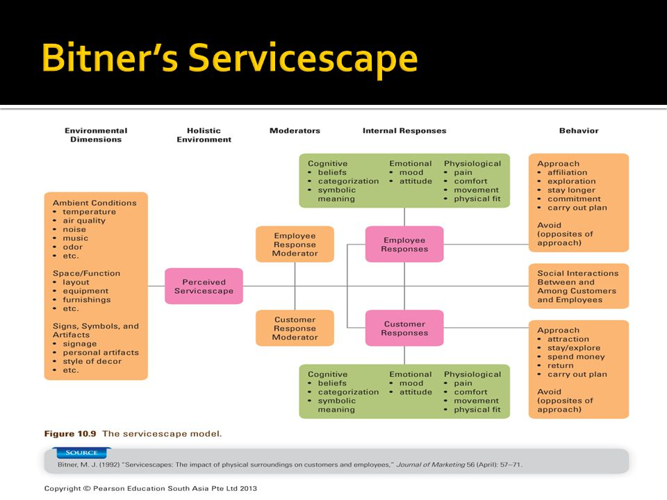 Bitner's Servicescape