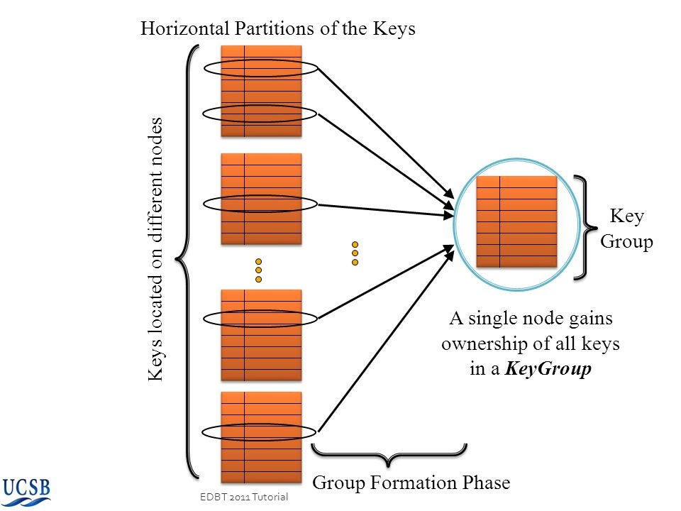Horizontal Partitions of the Keys