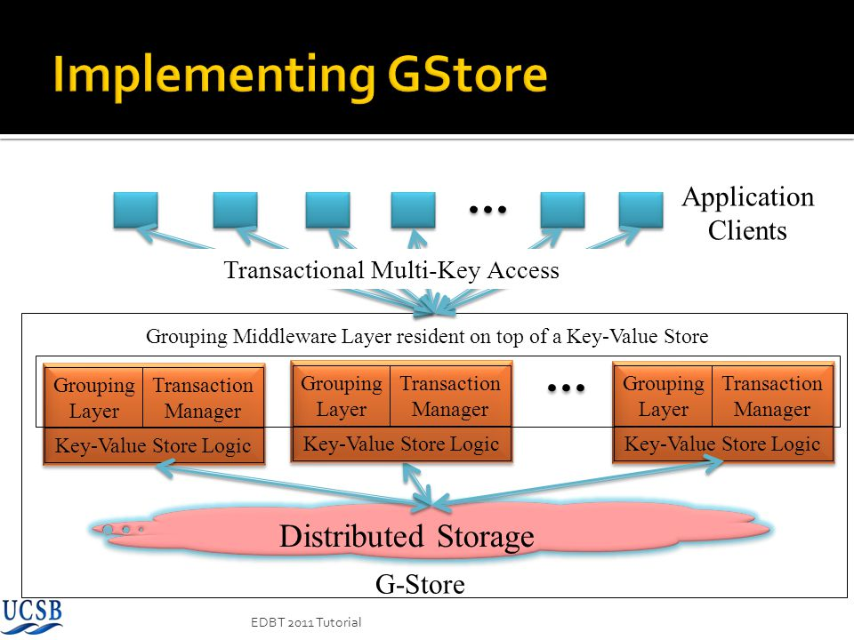 Implementing GStore Distributed Storage Application Clients G-Store