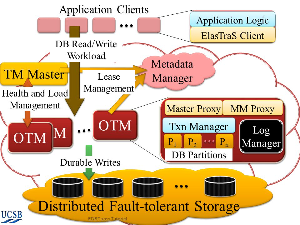 Distributed Fault-tolerant Storage