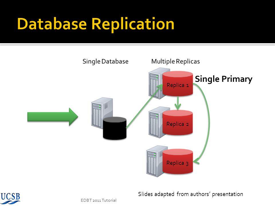 Database Replication Single Primary DB Single Database