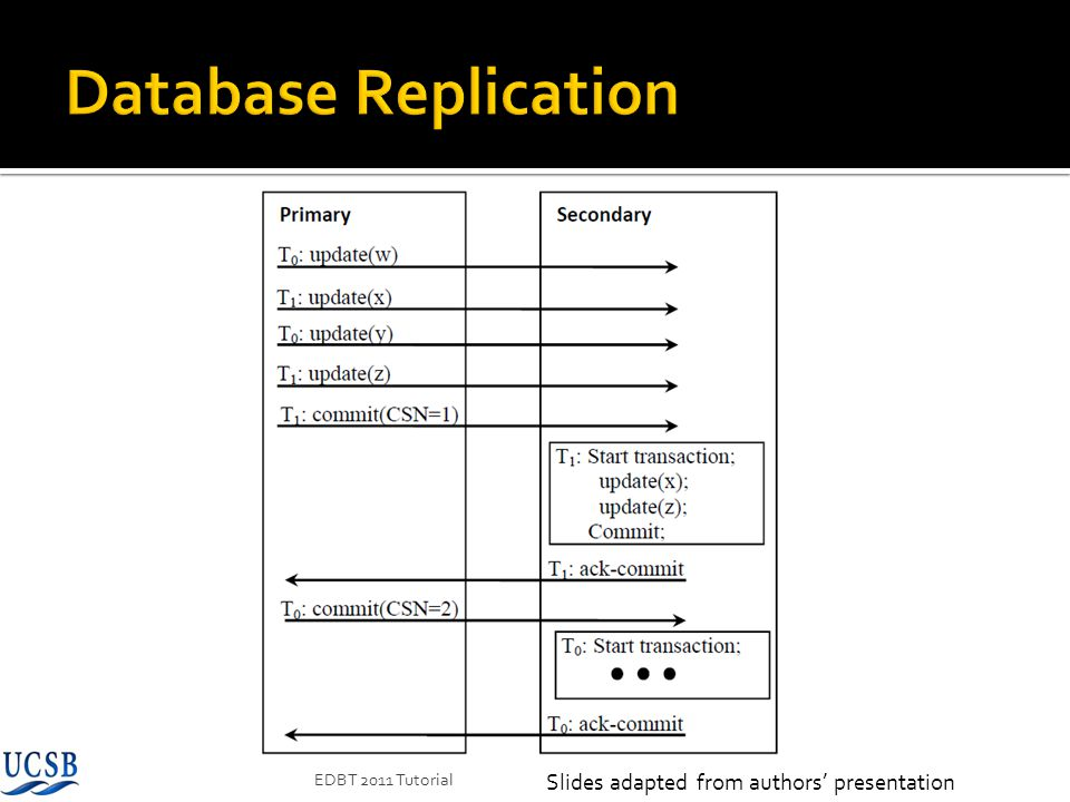Database Replication Slides adapted from authors' presentation
