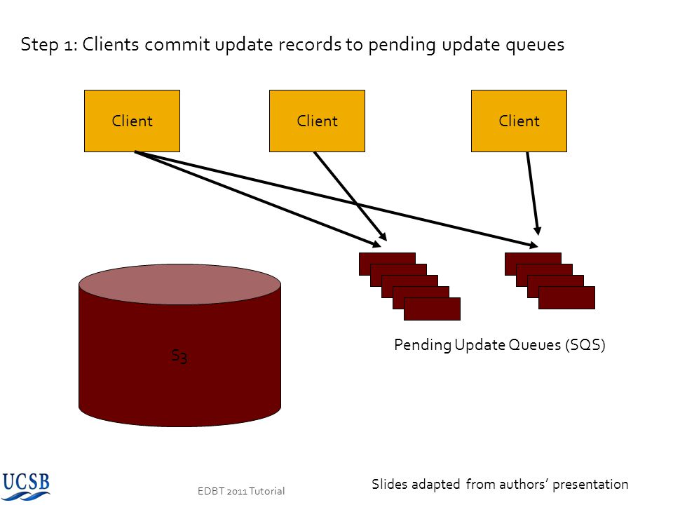 Step 1: Clients commit update records to pending update queues
