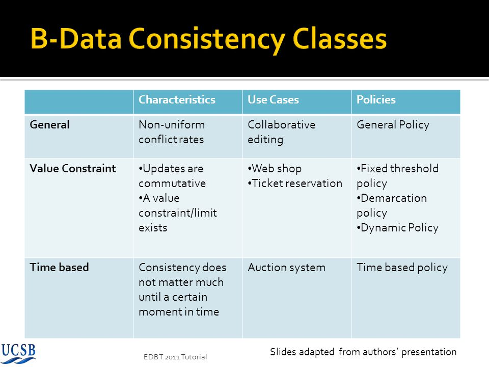 B-Data Consistency Classes