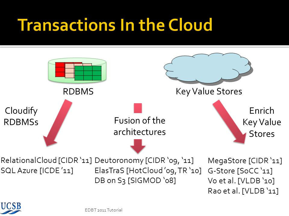 Transactions In the Cloud