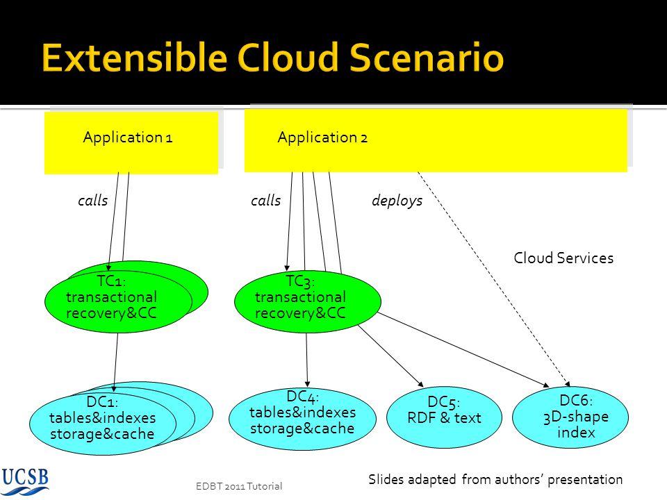 Extensible Cloud Scenario