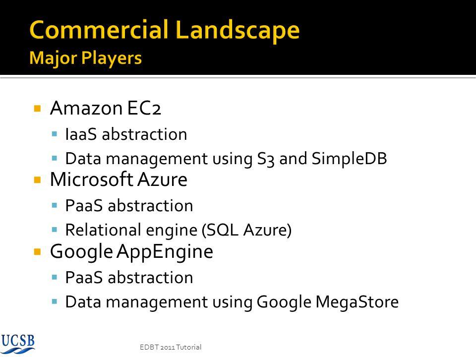 Commercial Landscape Major Players