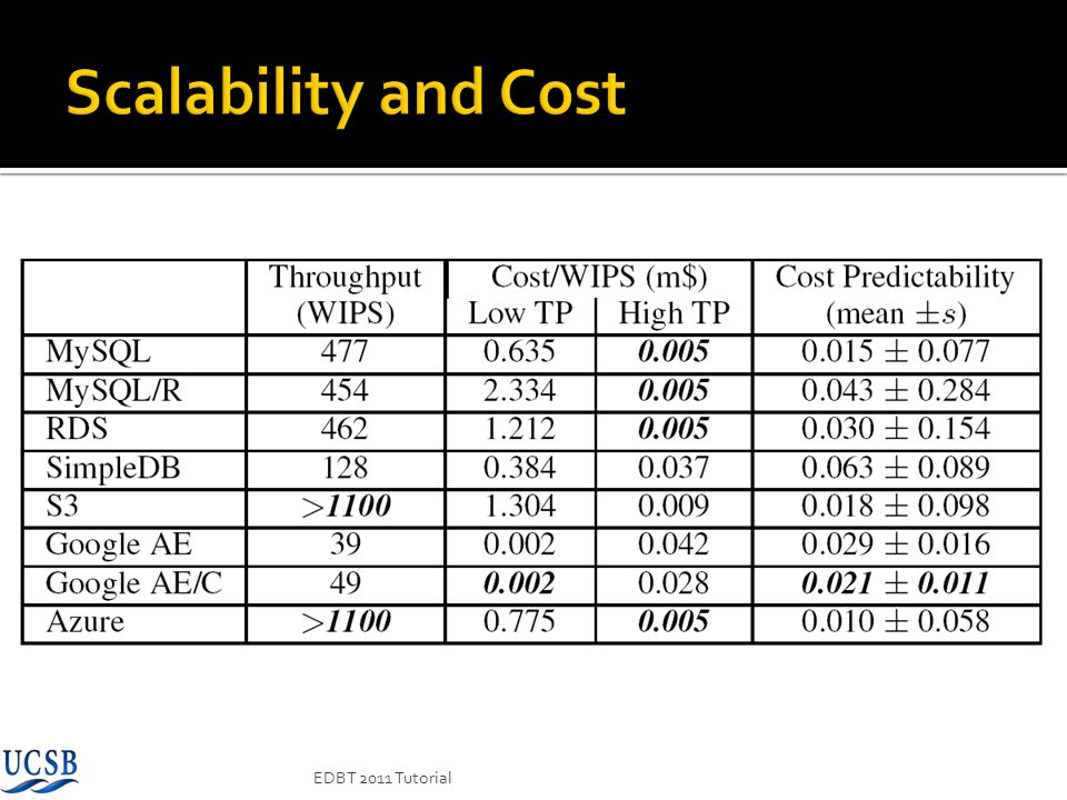Scalability and Cost EDBT 2011 Tutorial