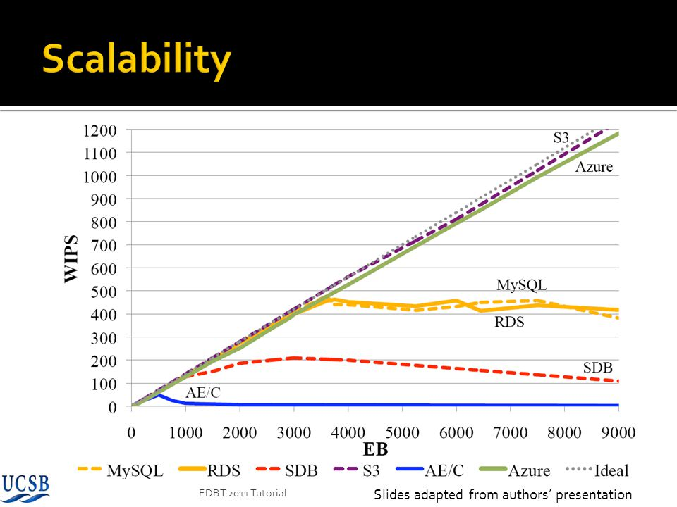 Scalability Slides adapted from authors' presentation