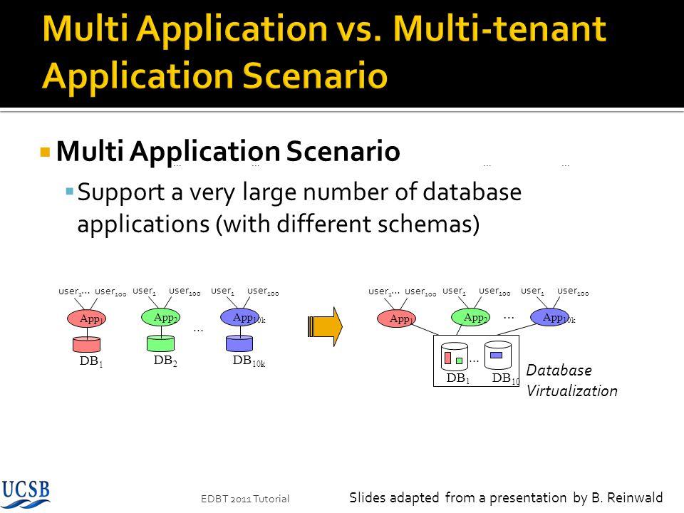 Multi Application vs. Multi-tenant Application Scenario
