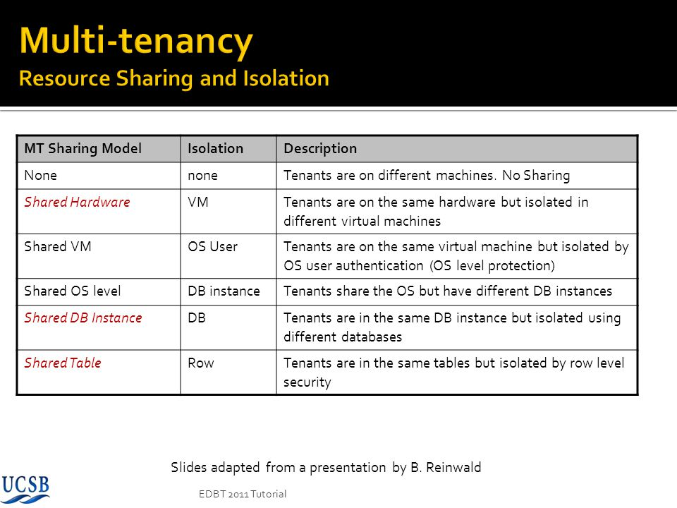 Multi-tenancy Resource Sharing and Isolation