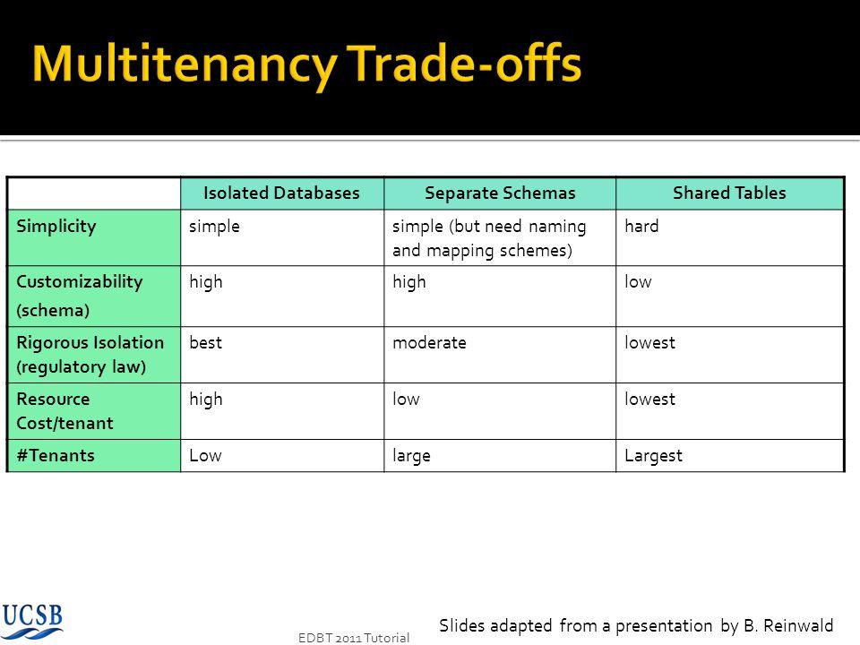 Multitenancy Trade-offs