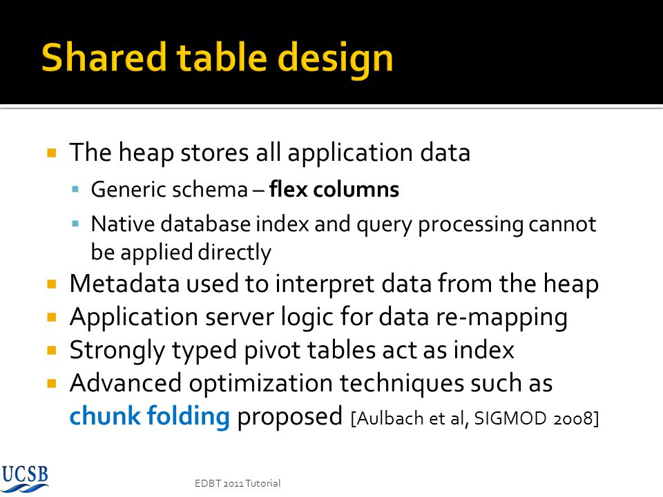 Shared table design The heap stores all application data