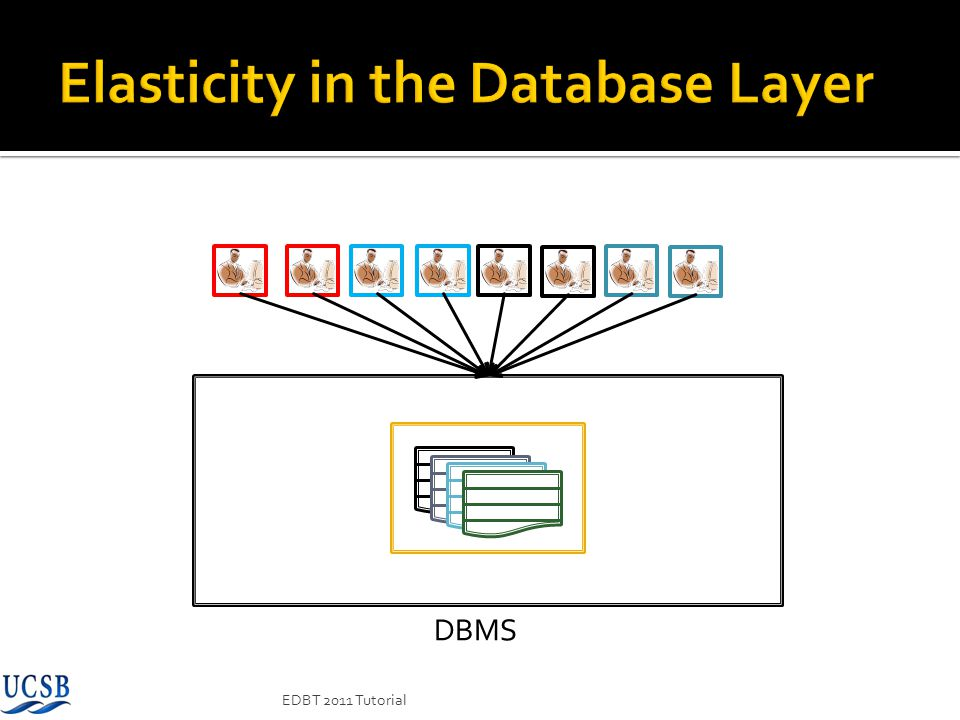 Elasticity in the Database Layer