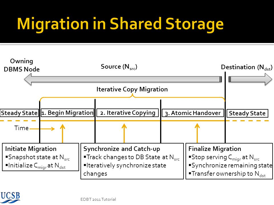 Migration in Shared Storage