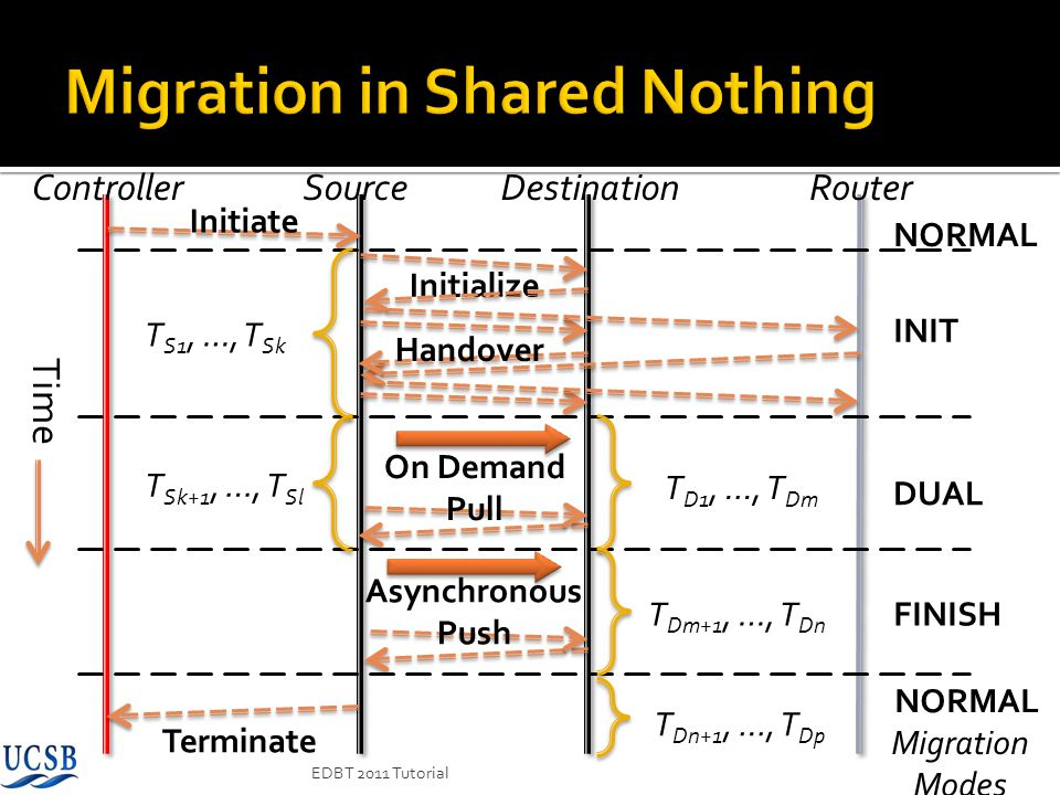 Migration in Shared Nothing