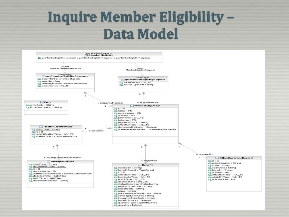 Inquire Member Eligibility – Data Model