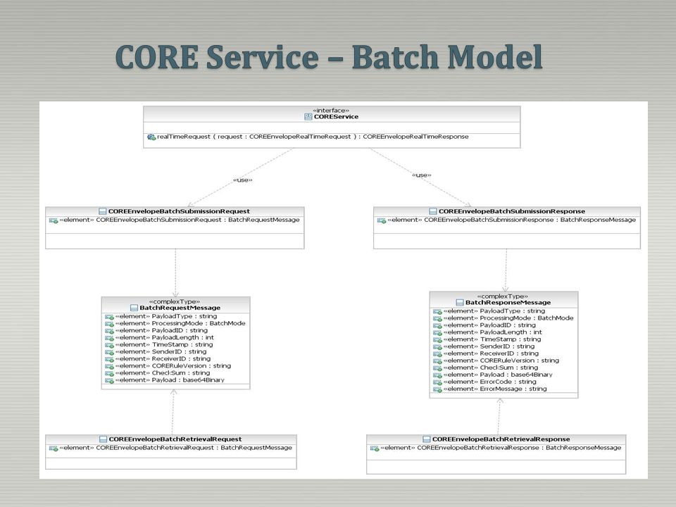 CORE Service – Batch Model