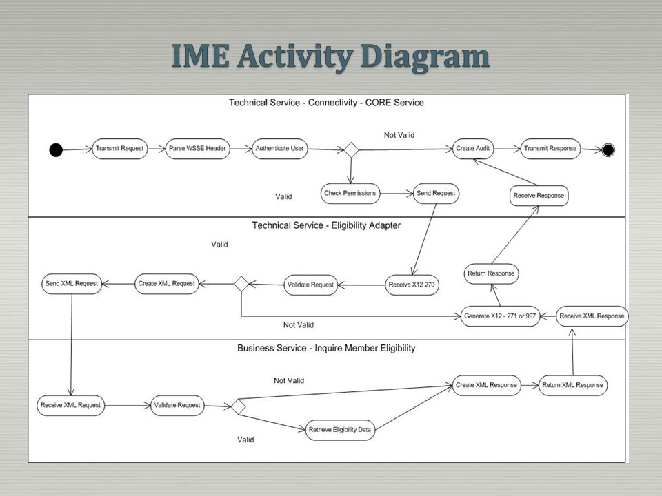 IME Activity Diagram