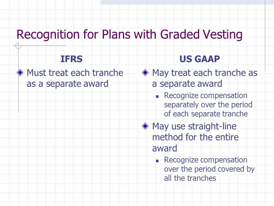 Recognition for Plans with Graded Vesting