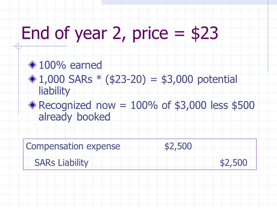 End of year 2, price = $23 100% earned