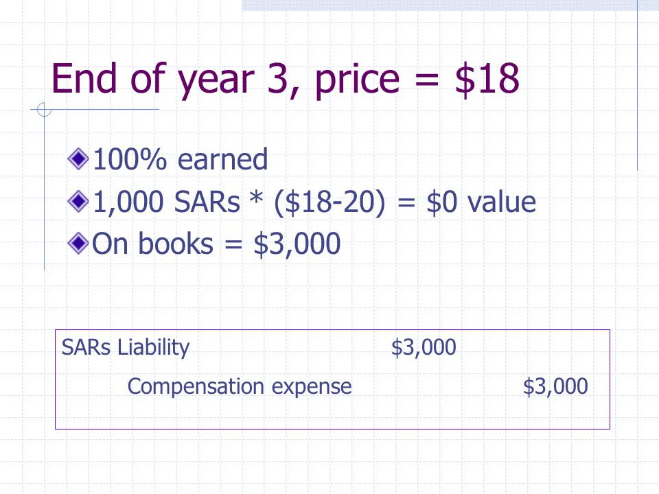 End of year 3, price = $18 100% earned