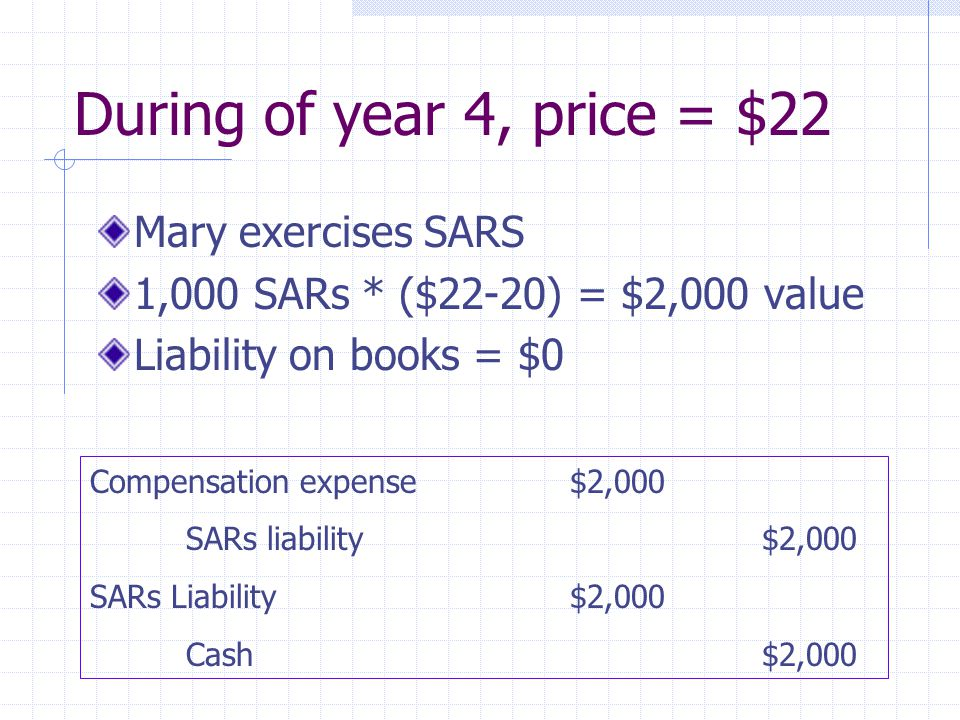During of year 4, price = $22 Mary exercises SARS