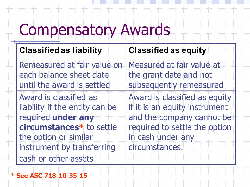 Compensatory Awards Classified as liability Classified as equity