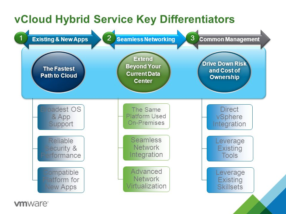 vCloud Hybrid Service Key Differentiators