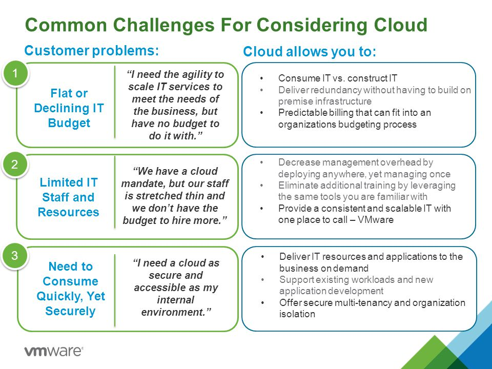 Common Challenges For Considering Cloud