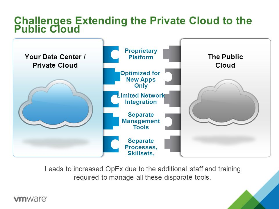 Challenges Extending the Private Cloud to the Public Cloud