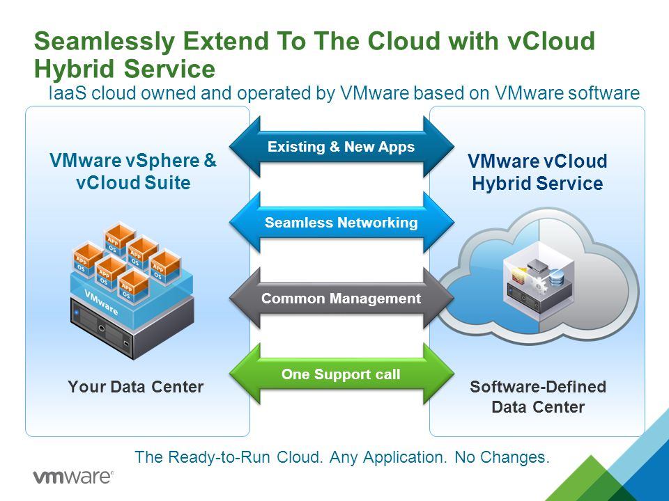 Seamlessly Extend To The Cloud with vCloud Hybrid Service
