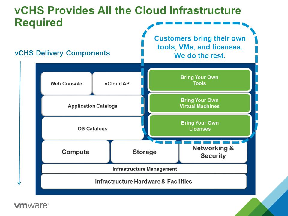 vCHS Provides All the Cloud Infrastructure Required