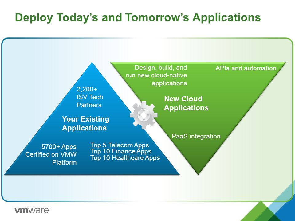 Deploy Today's and Tomorrow's Applications