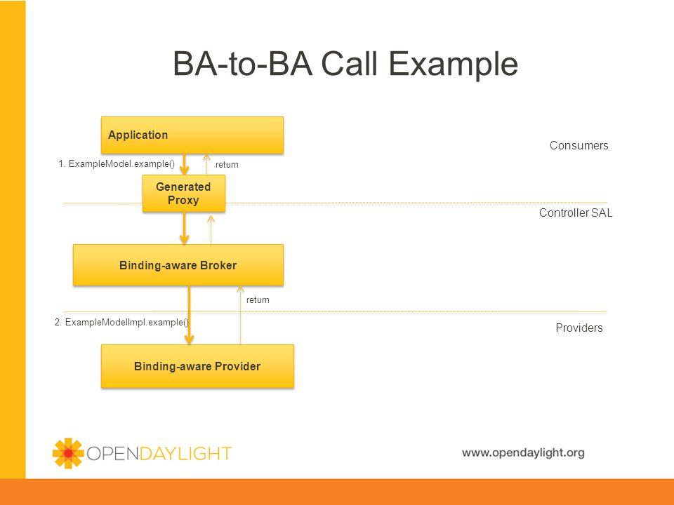 Binding-aware Provider