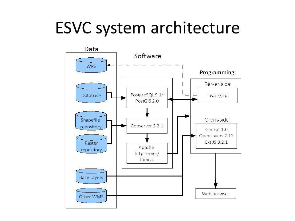 ESVC system architecture