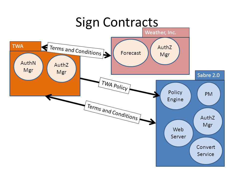 Sign Contracts Weather, Inc. AuthZ Mgr TWA Terms and Conditions