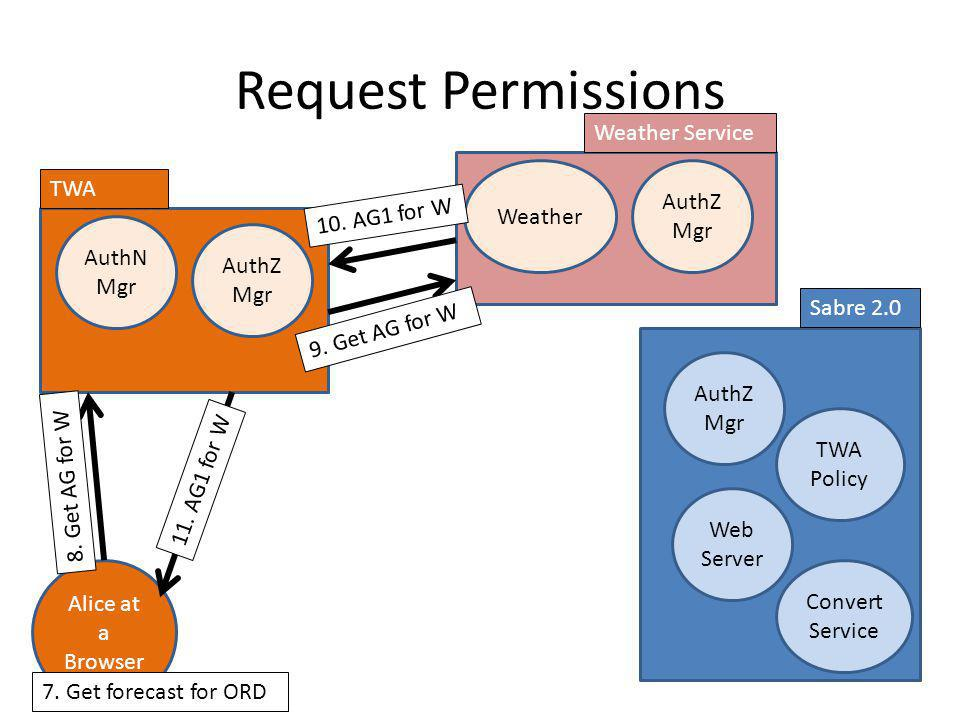 Request Permissions Weather Service Weather AuthZ Mgr TWA