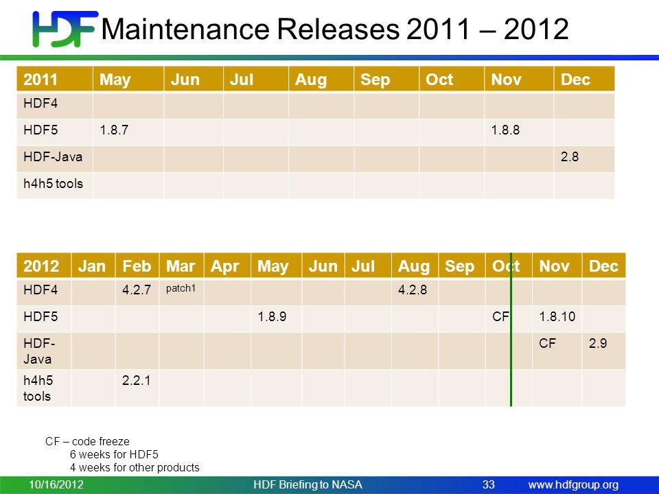 Maintenance Releases 2011 – 2012