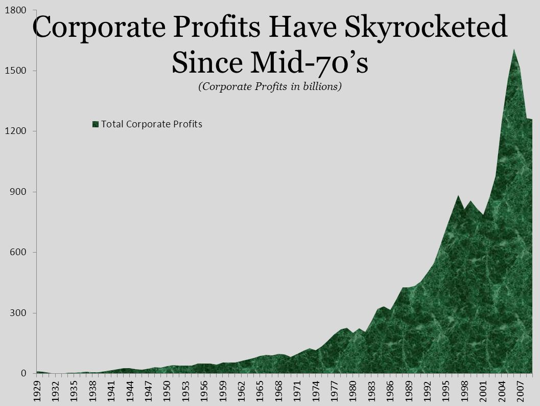 Corporate Profits Have Skyrocketed Since Mid-70's (Corporate Profits in billions)