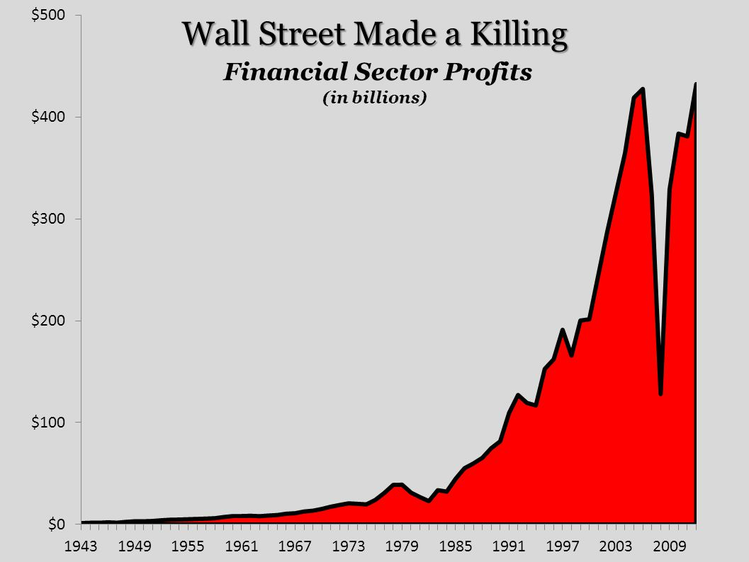 Wall Street Made a Killing Financial Sector Profits (in billions)